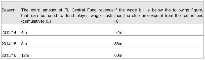 6. Wages